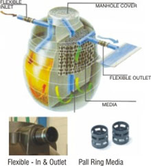 Packaged Type Waste Water Treatment Systems